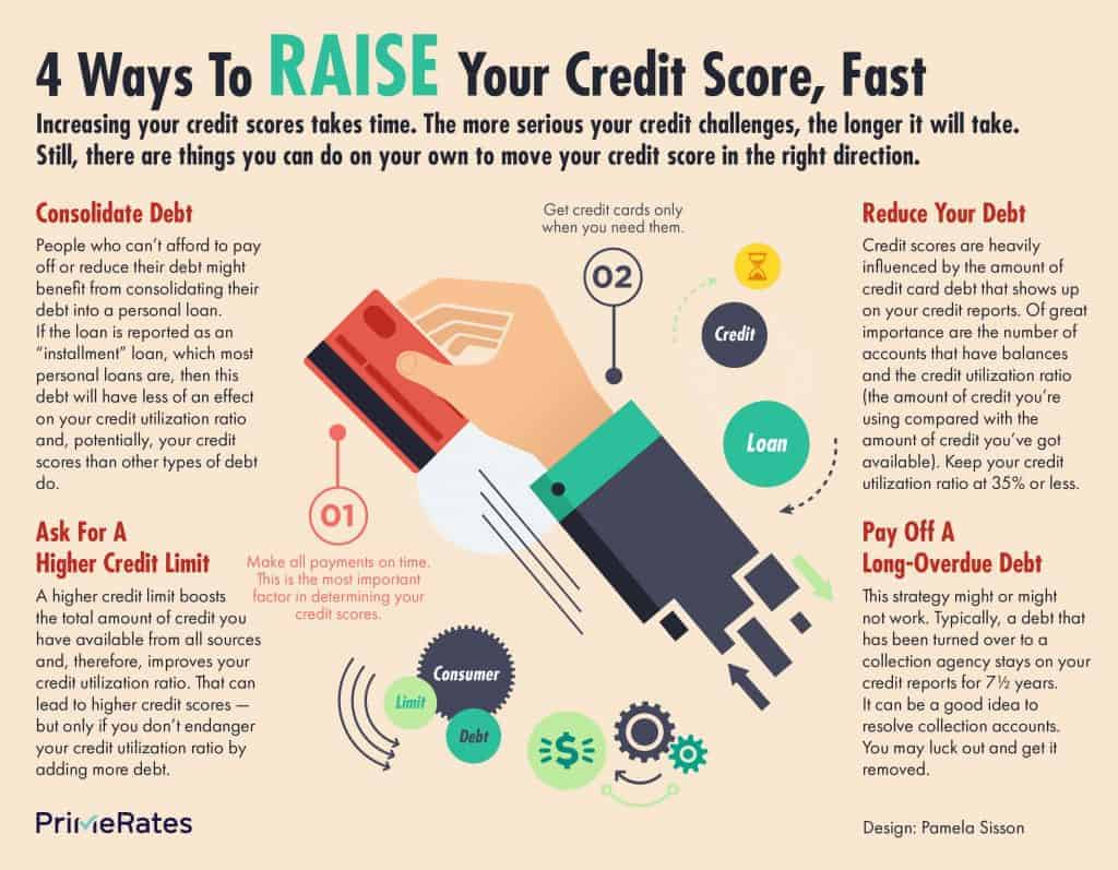 How to raise credit score quickly