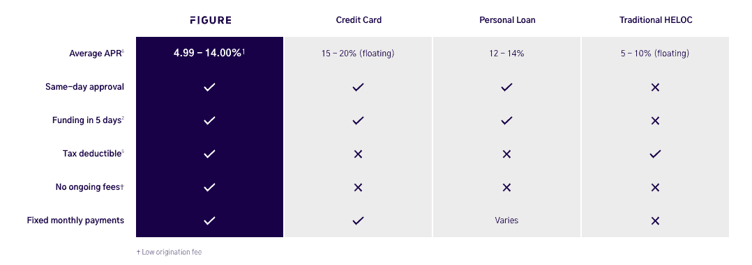 Figure Comparison Card